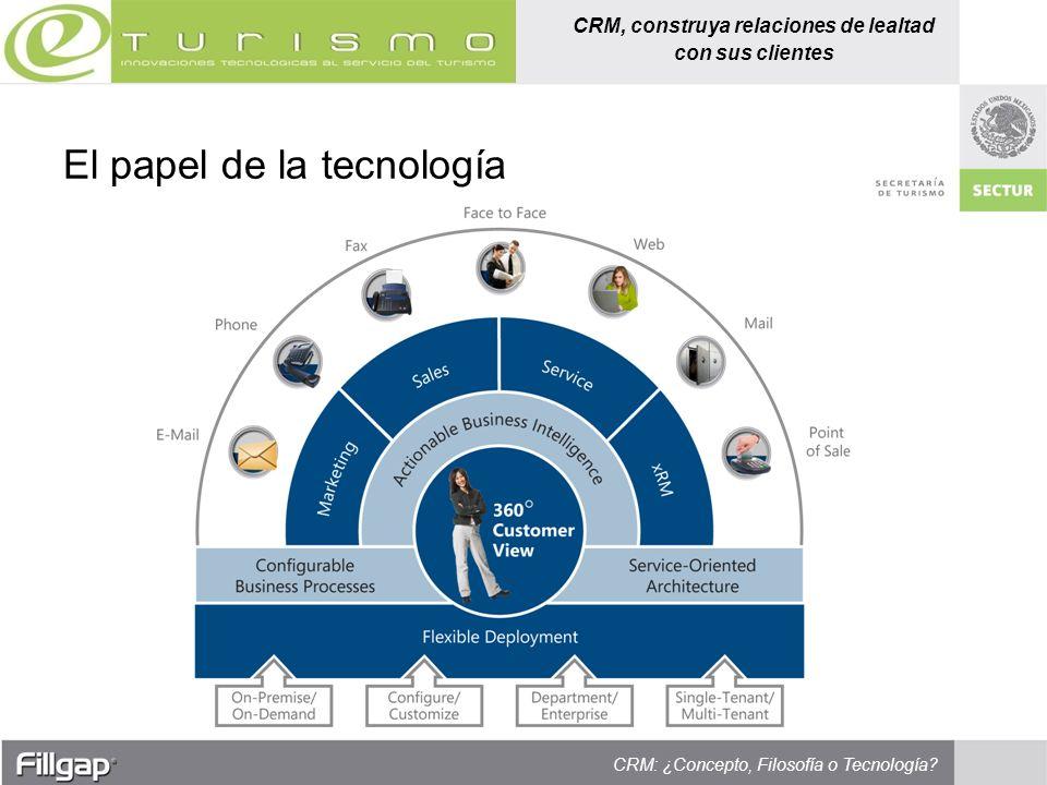 El papel de la tecnología