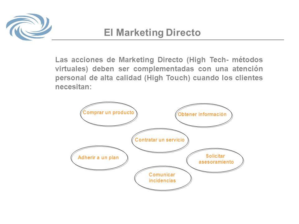 El Marketing Directo