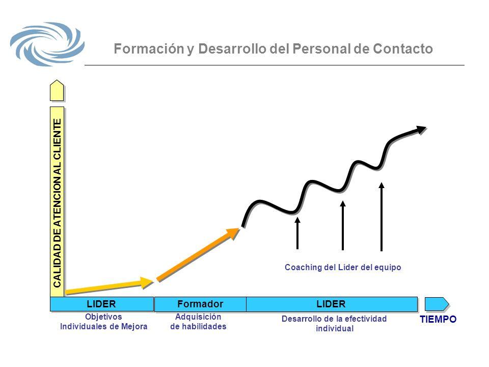 Formación y Desarrollo del Personal de Contacto