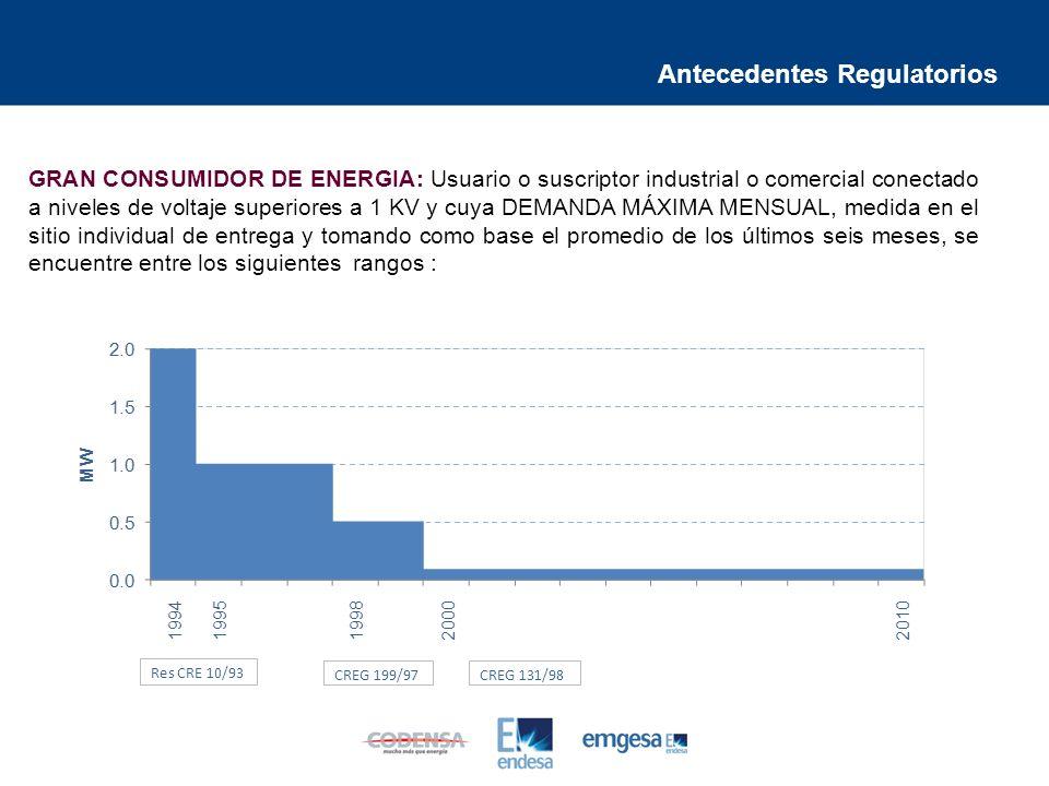 Antecedentes Regulatorios