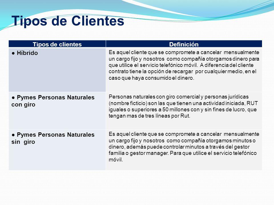 Tipos de Clientes Tipos de clientes Definición ● Híbrido