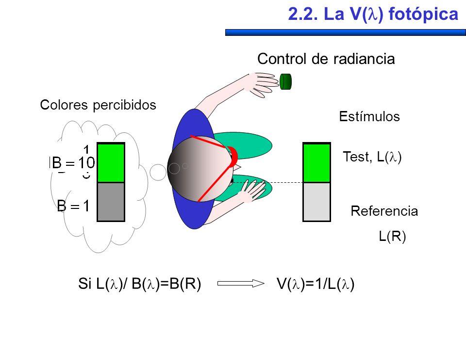 2.2. La V() fotópica Control de radiancia Si L()/ B()=B(R)