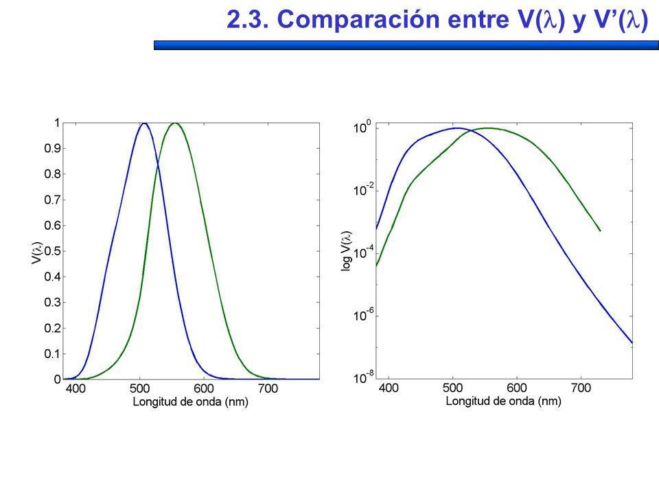 2.3. Comparación entre V() y V'()