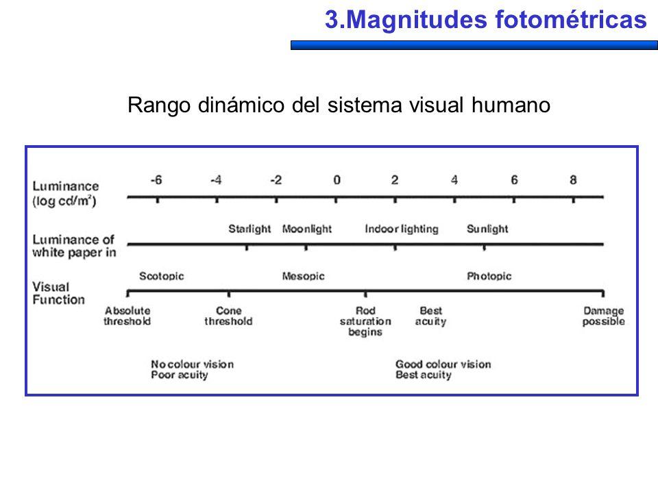 Rango dinámico del sistema visual humano