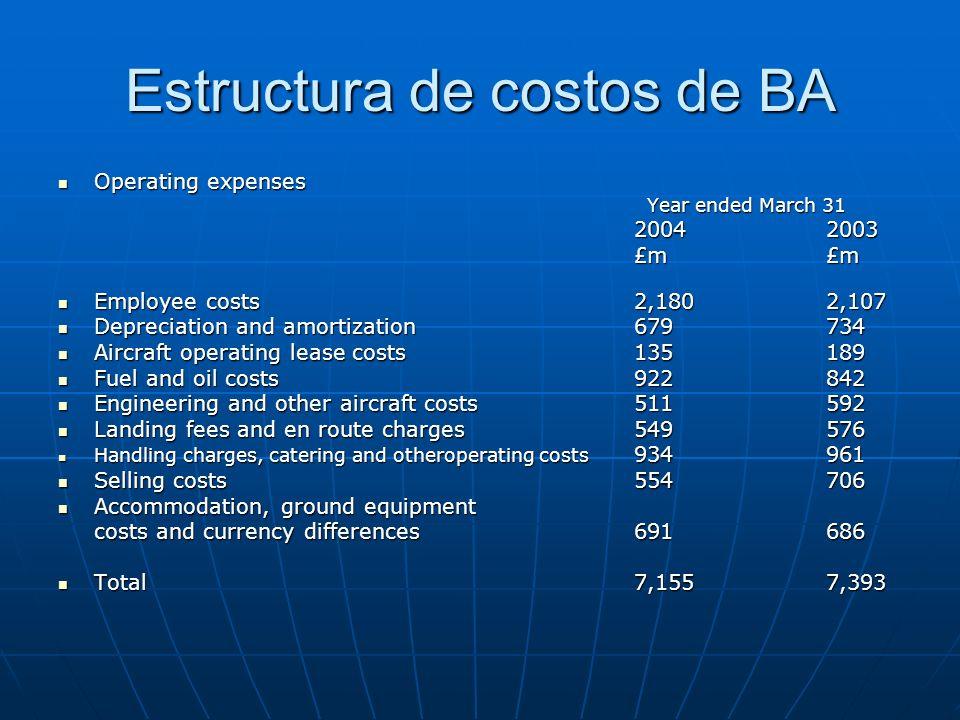 Estructura de costos de BA