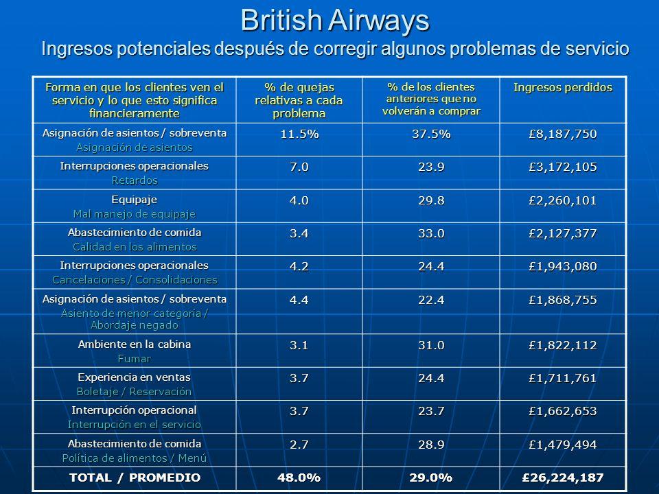 British Airways Ingresos potenciales después de corregir algunos problemas de servicio