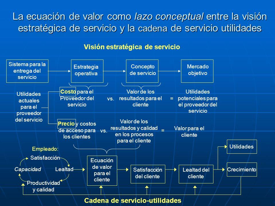 La ecuación de valor como lazo conceptual entre la visión estratégica de servicio y la cadena de servicio utilidades