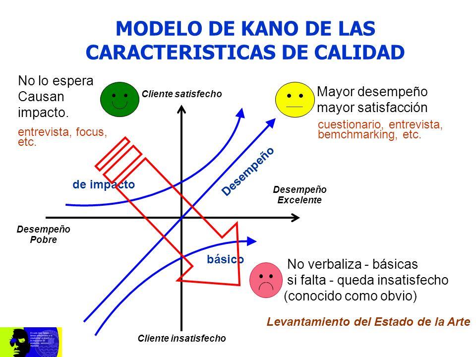 MODELO DE KANO DE LAS CARACTERISTICAS DE CALIDAD