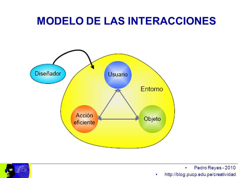 MODELO DE LAS INTERACCIONES