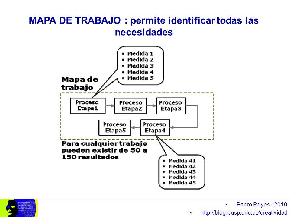 MAPA DE TRABAJO : permite identificar todas las necesidades