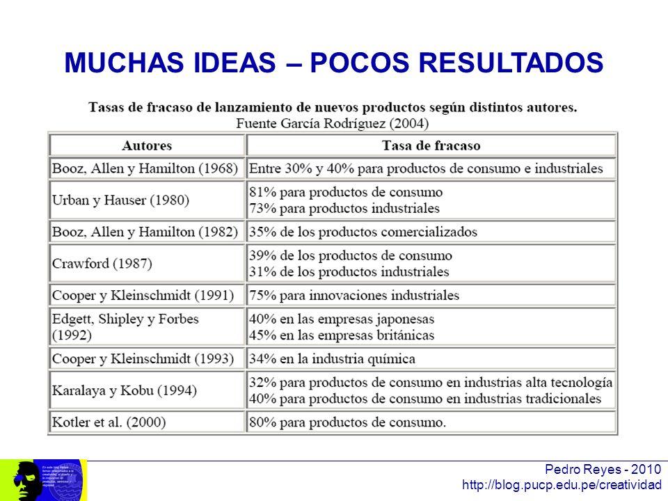 MUCHAS IDEAS – POCOS RESULTADOS