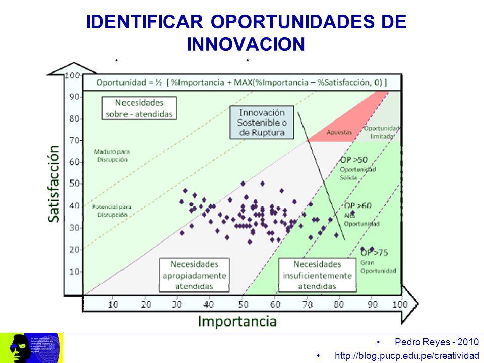 IDENTIFICAR OPORTUNIDADES DE INNOVACION