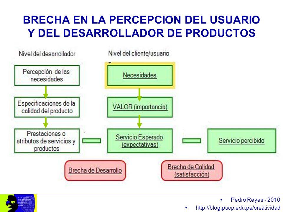 BRECHA EN LA PERCEPCION DEL USUARIO Y DEL DESARROLLADOR DE PRODUCTOS