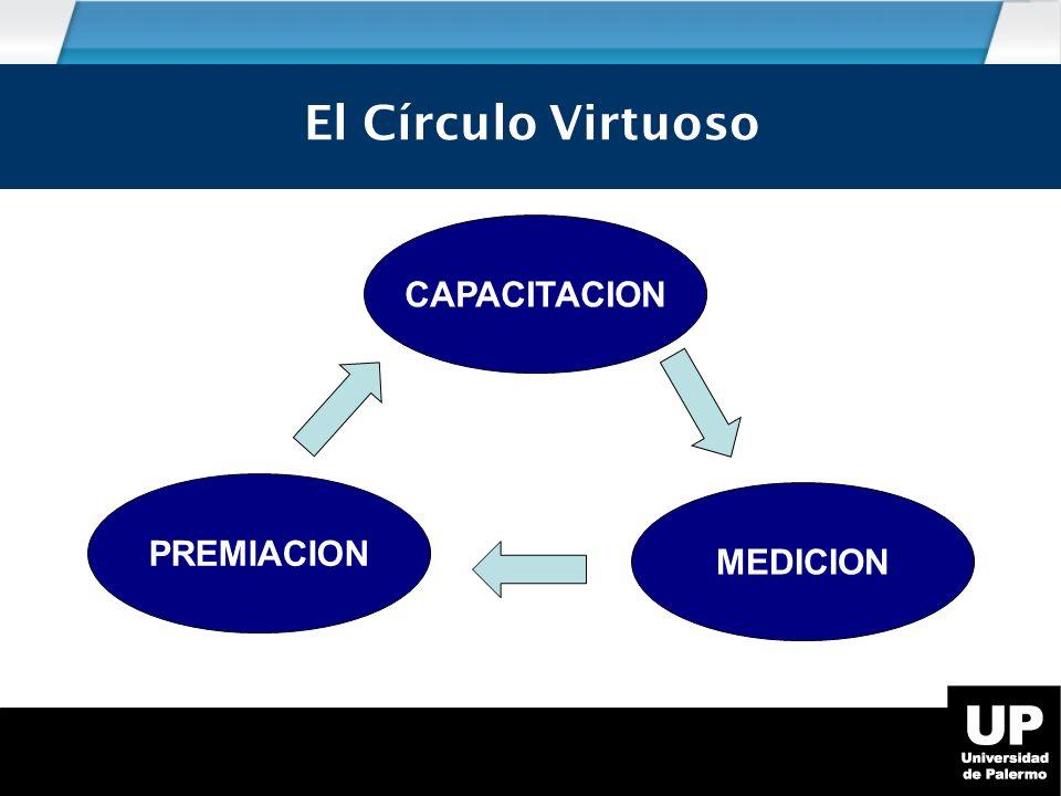 El círculo virtuoso El Círculo Virtuoso CAPACITACION PREMIACION
