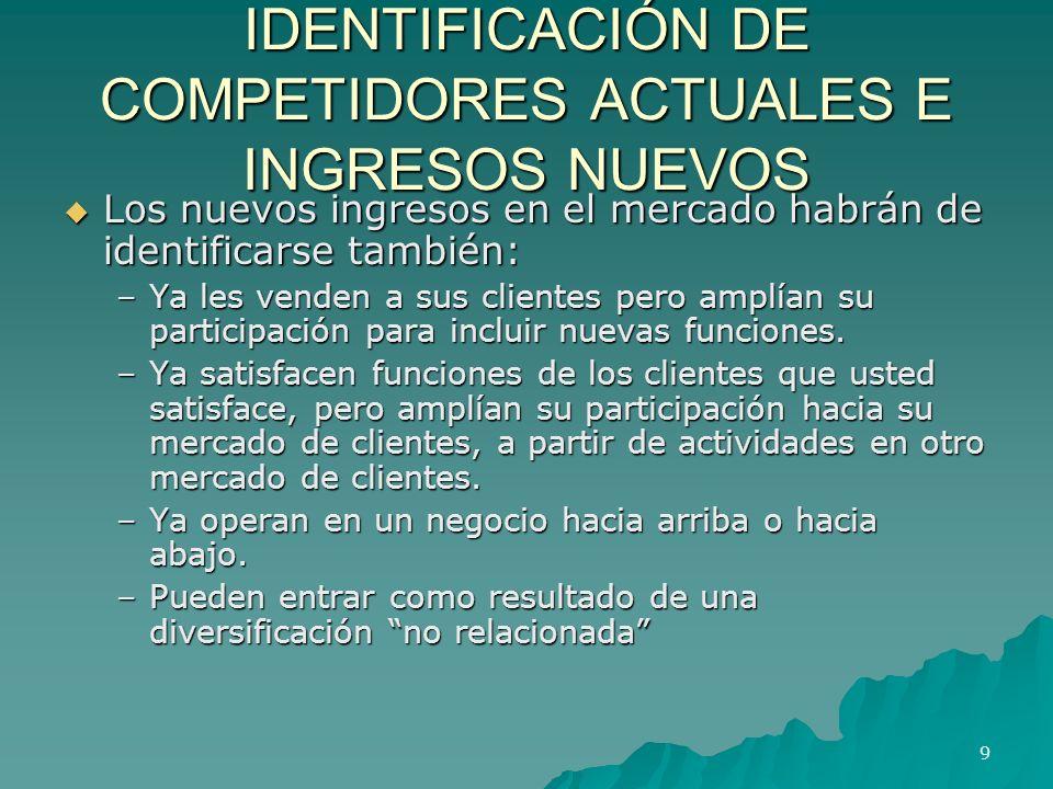 IDENTIFICACIÓN DE COMPETIDORES ACTUALES E INGRESOS NUEVOS