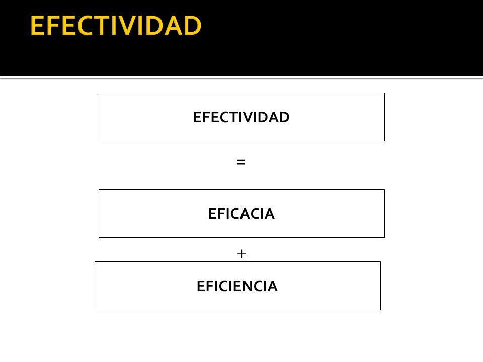 EFECTIVIDAD EFECTIVIDAD = EFICACIA + EFICIENCIA