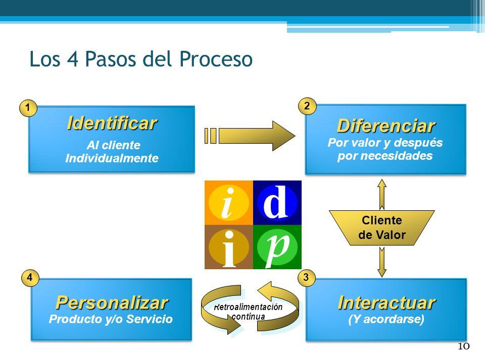 d i p Los 4 Pasos del Proceso Identificar Diferenciar Personalizar