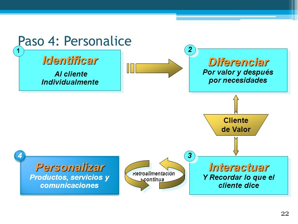 Paso 4: Personalice Identificar Diferenciar Personalizar Interactuar