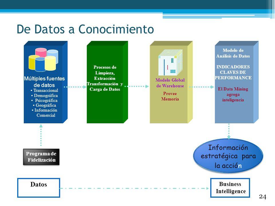 De Datos a Conocimiento