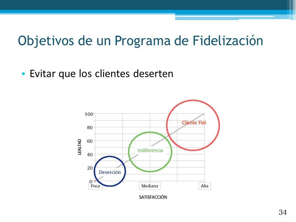 Objetivos de un Programa de Fidelización