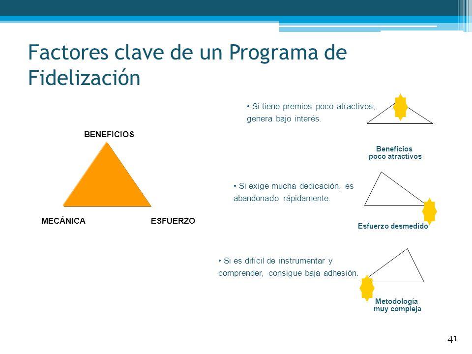 Factores clave de un Programa de Fidelización