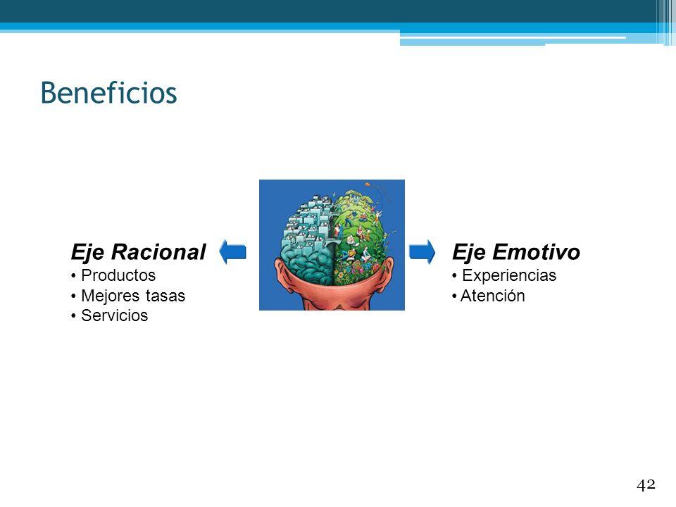 Beneficios Eje Racional Eje Emotivo Productos Mejores tasas Servicios