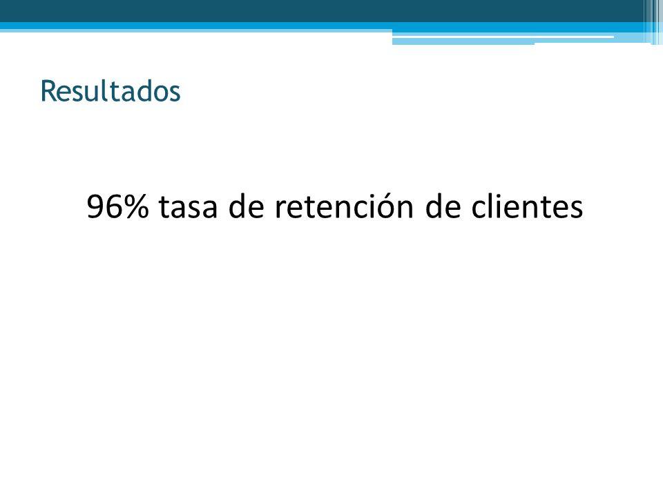 96% tasa de retención de clientes