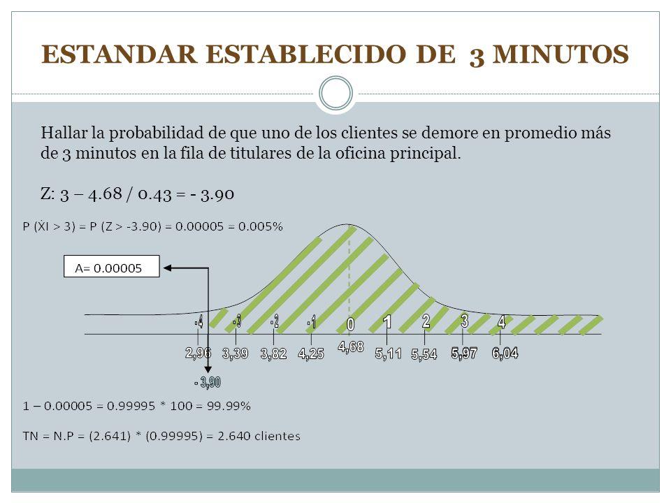 ESTANDAR ESTABLECIDO DE 3 MINUTOS