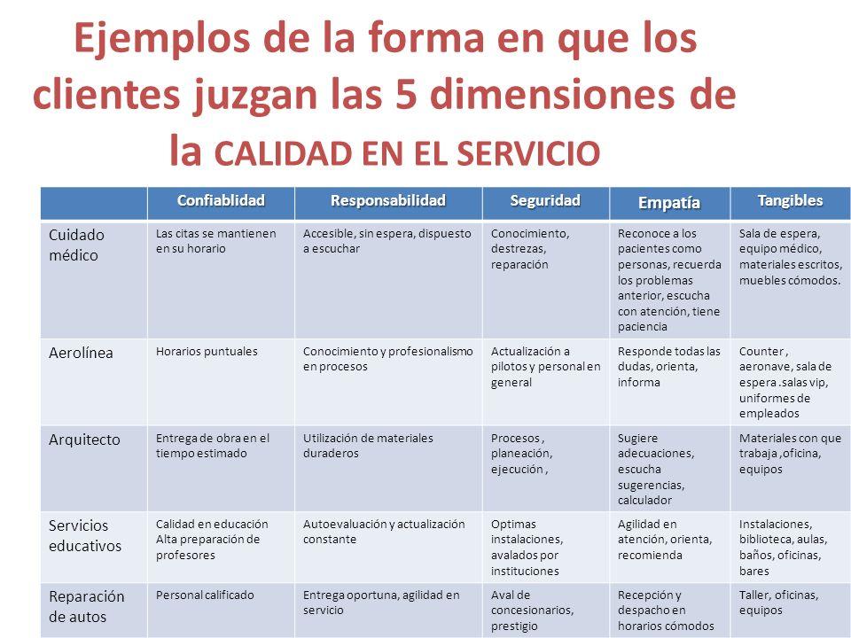 Ejemplos de la forma en que los clientes juzgan las 5 dimensiones de la CALIDAD EN EL SERVICIO