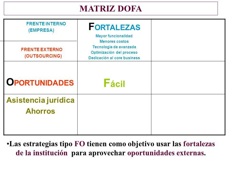 Fácil FORTALEZAS OPORTUNIDADES MATRIZ DOFA Asistencia jurídica Ahorros