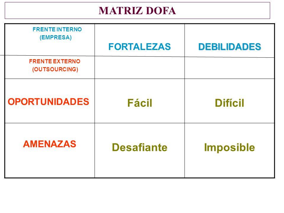 MATRIZ DOFA Fácil Difícil Desafiante Imposible FORTALEZAS DEBILIDADES