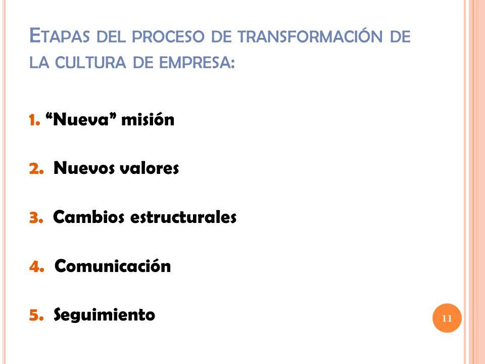 Etapas del proceso de transformación de la cultura de empresa: