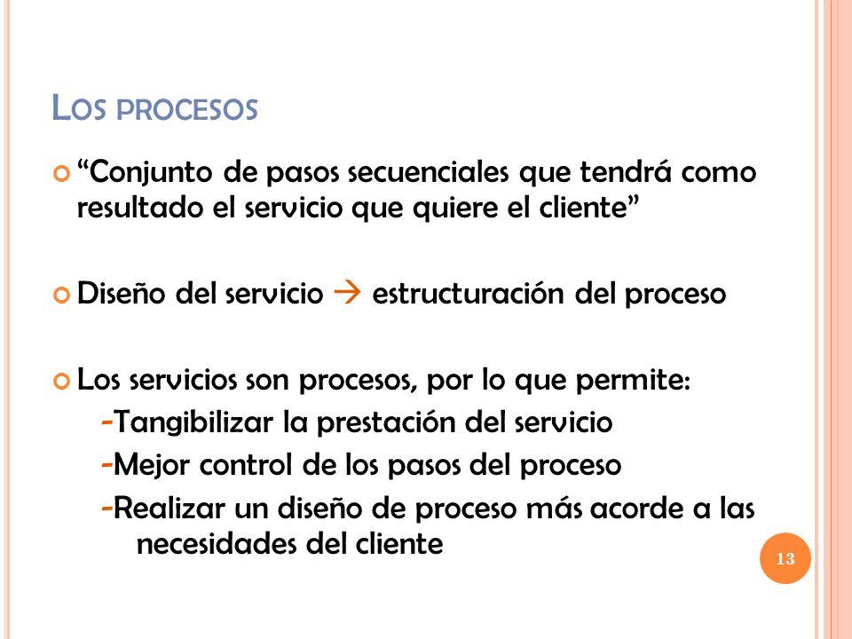 Los procesos Conjunto de pasos secuenciales que tendrá como resultado el servicio que quiere el cliente