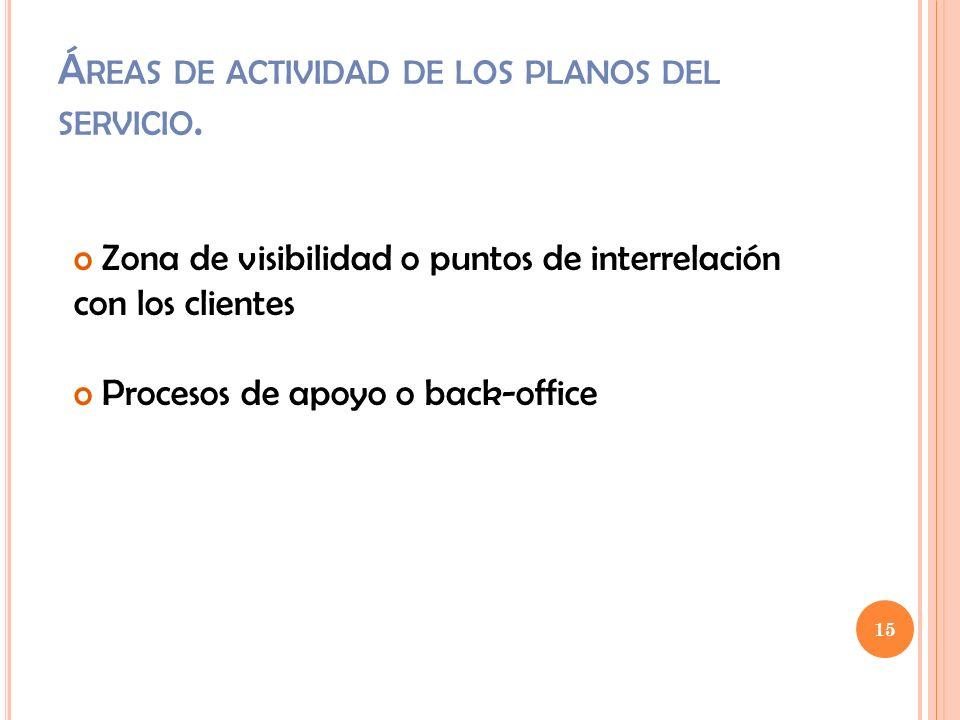 Áreas de actividad de los planos del servicio.