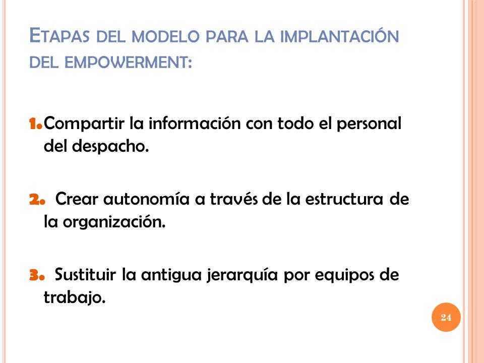 Etapas del modelo para la implantación del empowerment: