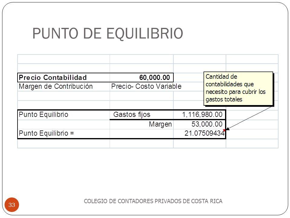 PUNTO DE EQUILIBRIO COLEGIO DE CONTADORES PRIVADOS DE COSTA RICA