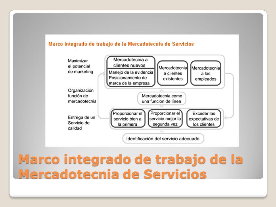 Marco integrado de trabajo de la Mercadotecnia de Servicios