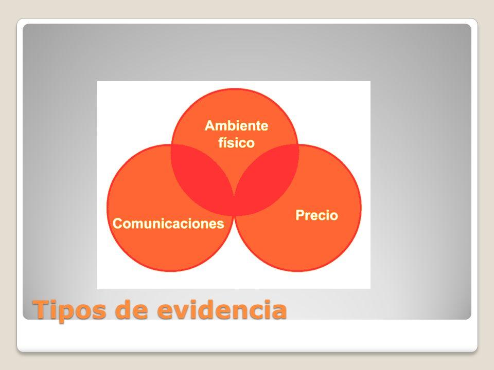 Tipos de evidencia
