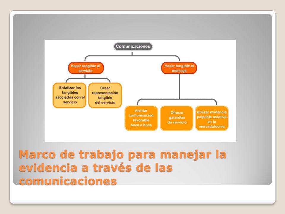 Marco de trabajo para manejar la evidencia a través de las comunicaciones