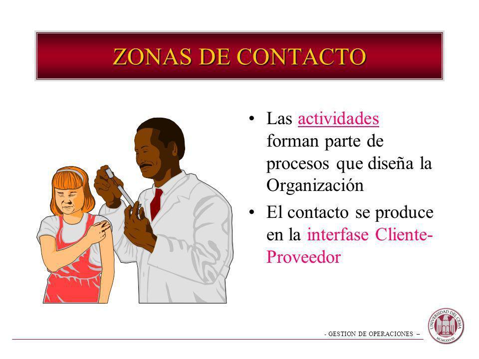 ZONAS DE CONTACTO Las actividades forman parte de procesos que diseña la Organización.