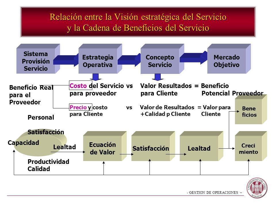 Relación entre la Visión estratégica del Servicio y la Cadena de Beneficios del Servicio