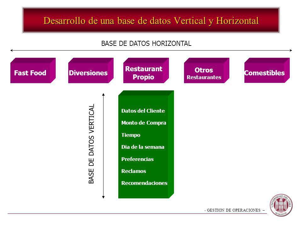 Desarrollo de una base de datos Vertical y Horizontal