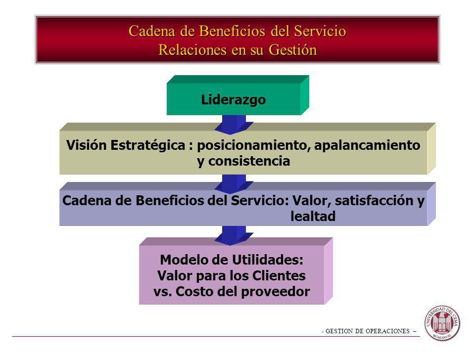 Cadena de Beneficios del Servicio Relaciones en su Gestión