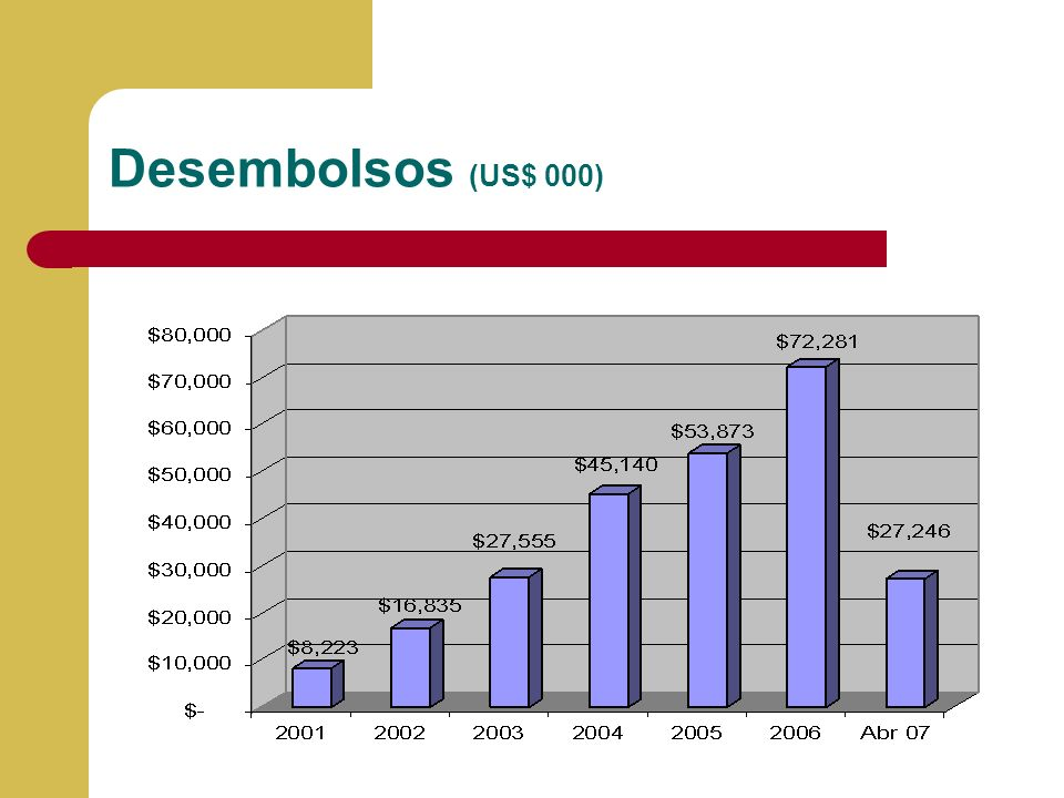 Desembolsos (US$ 000) Llenar la información y porcentaje de cumplimiento de presupuesto 2004 versus información real a Diciembre del 2004.