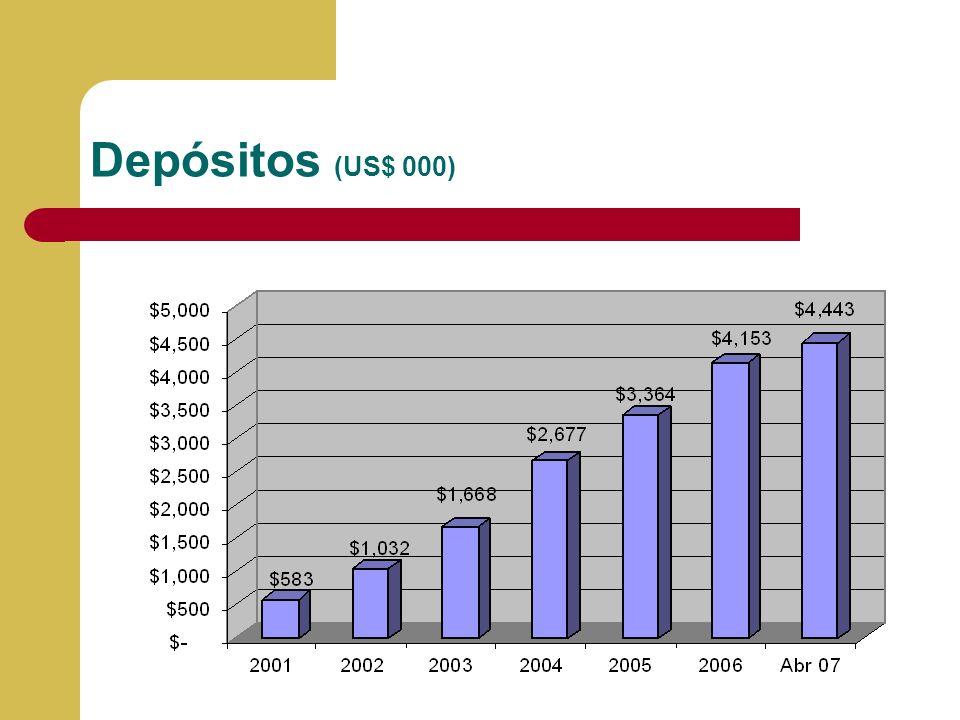 Depósitos (US$ 000) Llenar la información y porcentaje de cumplimiento de presupuesto 2004 versus información real a Diciembre del 2004.
