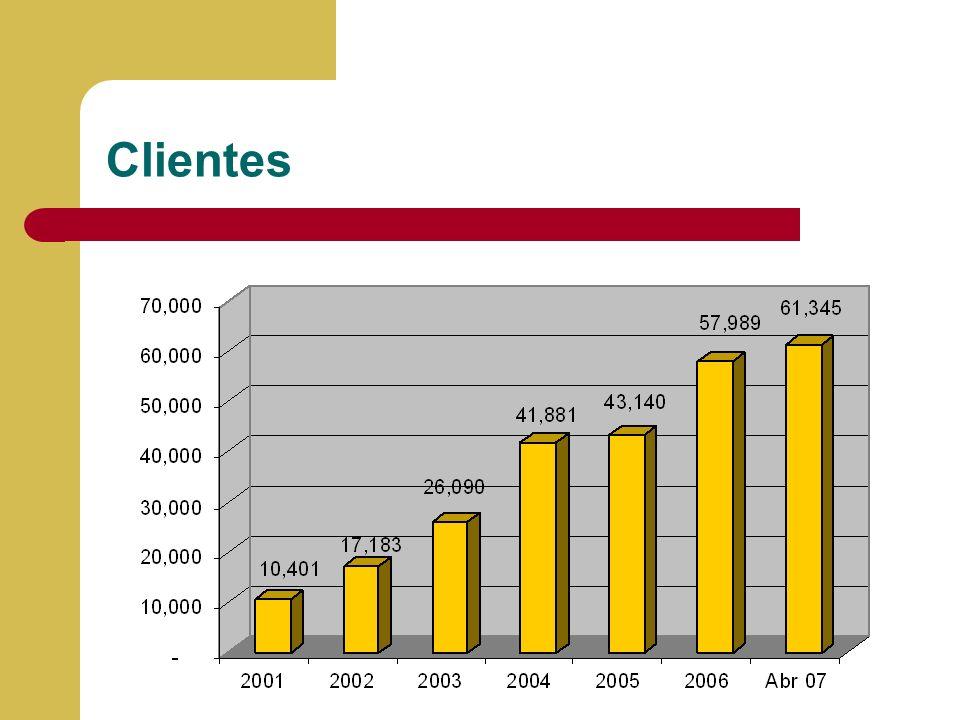 Clientes Llenar la información y porcentaje de cumplimiento de presupuesto 2004 versus información real a Diciembre del 2004.
