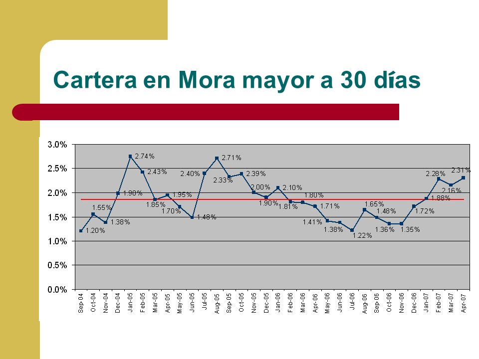 Cartera en Mora mayor a 30 días