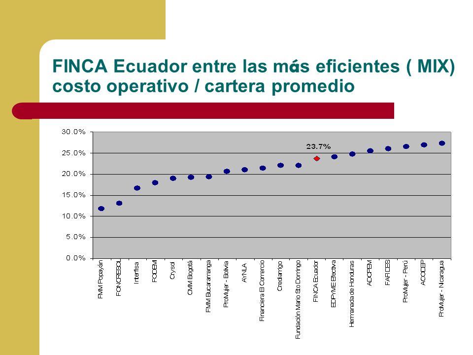 FINCA Ecuador entre las más eficientes ( MIX) costo operativo / cartera promedio