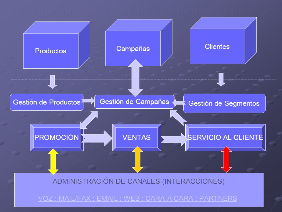 ADMINISTRACIÓN DE CANALES (INTERACCIONES)