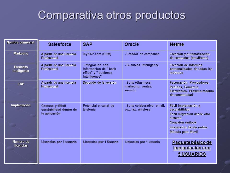 Comparativa otros productos